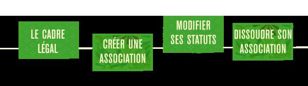 https://www.clae.lu/associations/espace-ressources-associatives/creer-et-faire-evoluer-son-association/